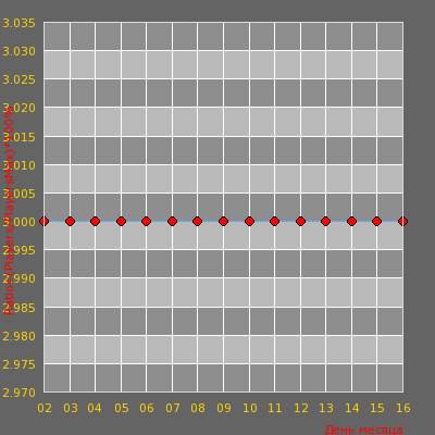 Статистика посещаемости сервера С4acTbe_sity_Publiс 18+ [STEAM BONUS]