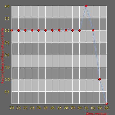 Статистика посещаемости сервера Team Pro Server CS
