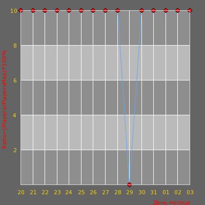 Статистика посещаемости сервера [CsPunch] Public