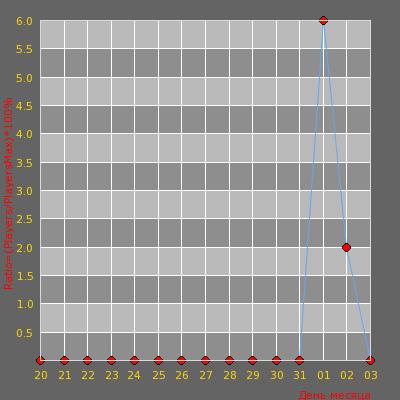 Статистика посещаемости сервера Kroki4 TEST Public Mirage, Dast2