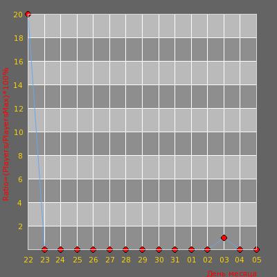 Статистика посещаемости сервера KROLIKI