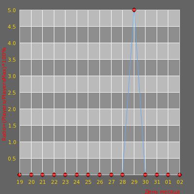 Статистика посещаемости сервера CLN ~_~Москва [Лихие 90-е]