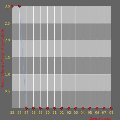 Статистика посещаемости сервера ИГРАЛЬСК (-_-(-_-)-_-)