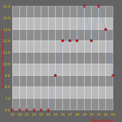Статистика посещаемости сервера Classic(RU) General