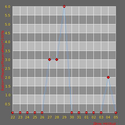 Статистика посещаемости сервера В ГОСТЯХ У СОКОЛА   >>>KNIFE DM<&