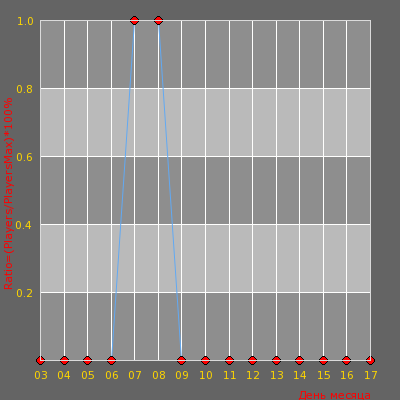 Статистика посещаемости сервера FS | Пьяная постройка Зомби
