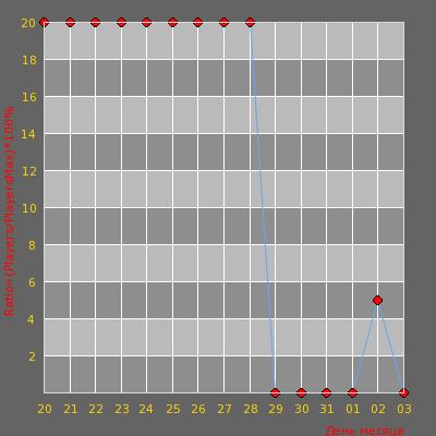 Статистика посещаемости сервера Old School cs 1.6 18+