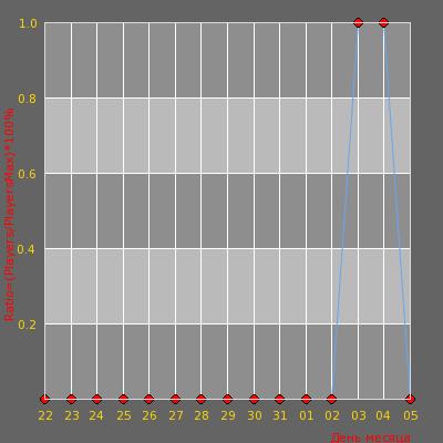 Статистика посещаемости сервера GatlingTweet Public