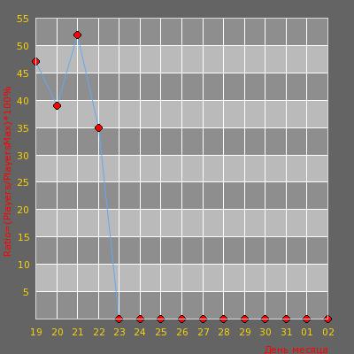 Статистика посещаемости сервера BLACK and WHITE
