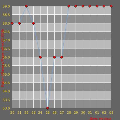 Статистика посещаемости сервера -= ILoveCz.net # DeathMatch Fun Maps =-
