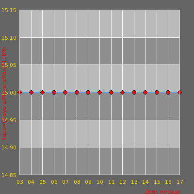 Статистика посещаемости сервера [WTF RUS/UKR] - War3ft #1?