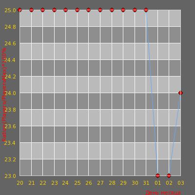 Статистика посещаемости сервера [WTF RUS/UKR] - Deathrun #4?