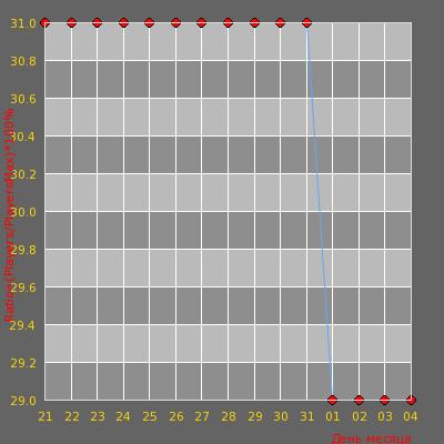 Статистика посещаемости сервера [WTF RUS/UKR] - Public #6?
