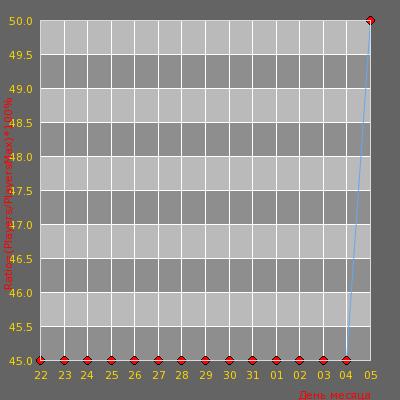Статистика посещаемости сервера Dragons Half-Classic